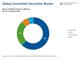 Convertible Securities: Don't Believe Everything You Hear | Franklin  Templeton
