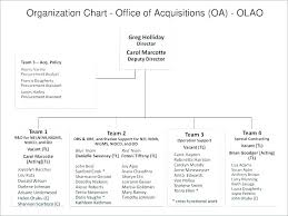 Organization Powerpoint 2010 Online Charts Collection