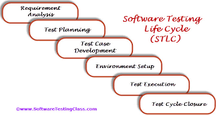 Example Test Cases For Manual Testing Pdf Software Testing Life Cycle Stlc Software Testing Class