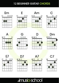 Simple Chord Chart Beginner Guitar Chords 12 Guitar Chords You Must Know