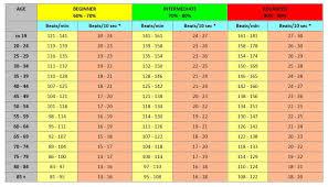 10 Resting Heart Rate Chart Heart Rate Chart Resting Www