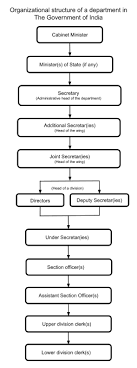 Flow Chart Of Parliament Of India Government Of India Wikipedia