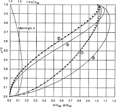 Hydraulic Elements Chart Hydraulic Elements Chart For Pipe Flow Using New Definition