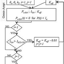 Curve Number Chart Flow Chart Describing The Curve Number For Green Ampt Mixed