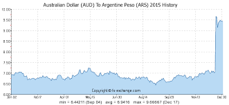 Argentine Peso To Dollar Chart Australian Dollar Aud To Argentine Peso Ars History