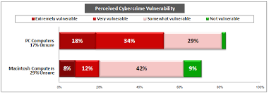 in their words experts weigh in on mac vs pc security cnet more than half of americans believe that pcs are very or extremely vulnerable to cybercrime attacks while only 20 percent say the same about macs