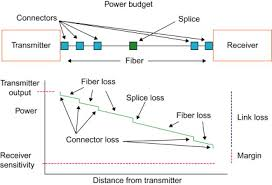 Loss Budget An Overview Sciencedirect Topics