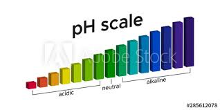 Chart Ph Level In Water For Acid And Alkaline Buy This