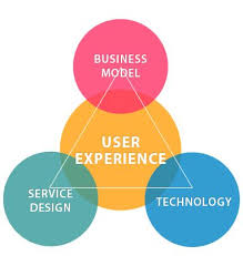 UX CX - what do they do | UX Design | Pinterest | Customer ...