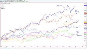 Stock Market Chart Last 6 Months 2017 Market Performance Crypto Vs Stocks Btc Investor