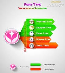 Fairy Type Chart Fairy Type Pokemon Go Type Chart Pokemon Weaknesses