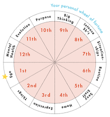 Natal Chart Cal What Are Houses In Astrology Astrological Houses Meanings