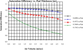 Evaporative Coolers Engineering Reference Energyplus 8 0