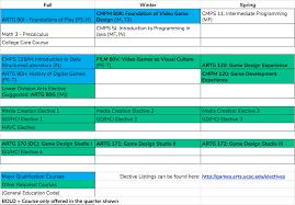 Computer Science Ucsc Curriculum Chart Agpm Major Planner Games Arts Ucsc Edu