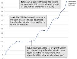Coverkids Income Chart Heres How Medicaid Became The Backstop Of Americas Ailing