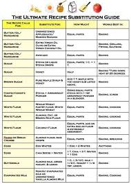 Healthy Cooking Substitutions Chart Ingredient Substitution In 2019 Food Substitutions