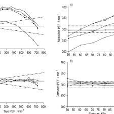 Temperature And Altitude Dependence Of Mini Wright Peak Flow