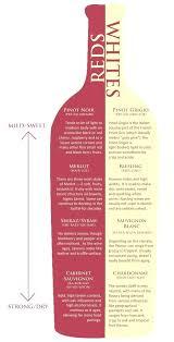 Wine Acidity Chart Types Of Wine Chart Maralynchase Org