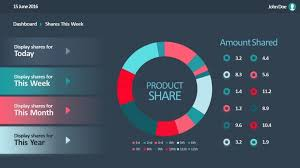 Sales Ppt Template Data Driven Product Donut Chart Sales Dashboard Slidemodel