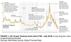 Big Guns Against Bonds Seeking Alpha