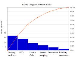 Pareto Principle The 80 20 Rule Pareto Analysis