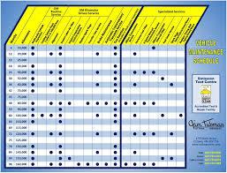 Car Maintenance Chart Vehicle Maintenance Schedule Chart Car Care Tips Car