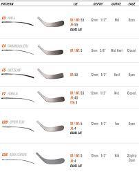 Blade Chart Sticksonline Se