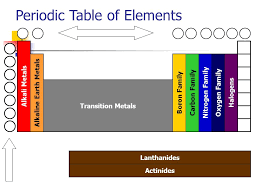 Nonmetals and Metalloids Can you describe physical properties of ...