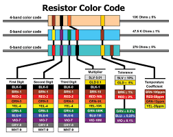 5 Band Resistor Color Code Chart Pdf Resistor Color Code Chart Printable Bedowntowndaytona Com