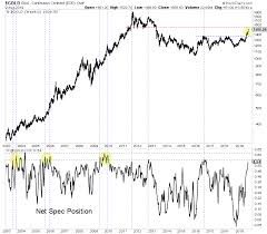 Near Term Risk In Gold Price Is Increasing Gold Eagle