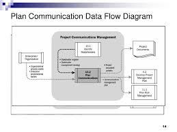 Ppt Pmbok Chapter 10 Project Communication Management