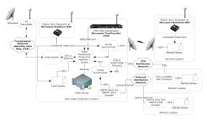 applications broadcast video microsemi ics for video broadcasting architecture microsemi