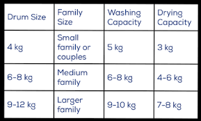 Washer Dryers A Guide To Capacity And Drum Size