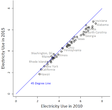 Electricity Usage Comparison Chart Evidence Of A Decline In Electricity Use By U S Households