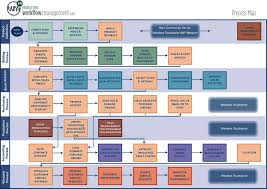 Process Flow Flow Chart Template Process Map Process Flow
