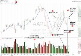 Apple Inc Stock History Chart Stock To Buy Apple Inc Aapl June 19 2019