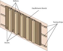 Board And Batten Dimensions Board And Batten Siding Calculator Inch Calculator