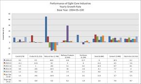 Chart Industries India Understanding The Index Of Industrial Production Iip