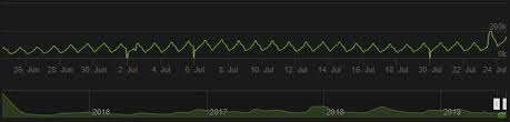 Gta 5 Steam Charts Gta 5s Casino Update Was So Popular It Broke The Game Dexerto
