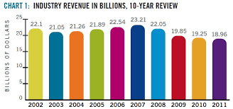 Vending Machine Revenue