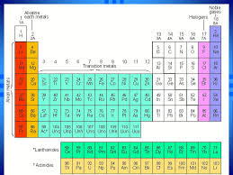 """The Periodic Table"""" Science. Periodic Table a table of the ..."""
