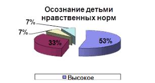 Курсовая работа Нравственное воспитание дошкольников в системе  Из диаграммы мы видим что почти половина испытуемых 53 % показала высокое осознание нравственных норм большая часть испытуемых 33 % показала среднее