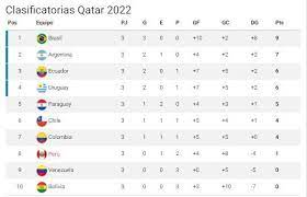 Tabla de posiciones de la eliminatoria suramericana al mundial de fútbol rusia 2018. Eliminatorias Qatar 2022 En Vivo Resultados Y Tabla De Posiciones De La Fecha 3