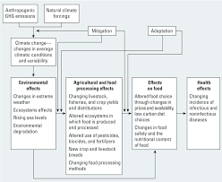environmental health perspectives climate change and food figure 1