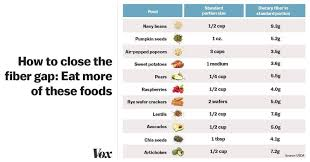 How To Eat More Fiber In One Chart Rallypoint