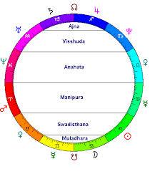 Chakra System Chart Chakra System Chart By Astrology Chakra Chart Chakras