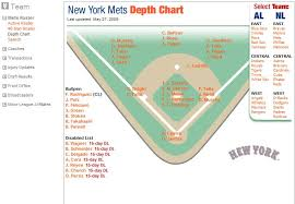 Things Not Great In Mets Ville These Days The Slanch Report