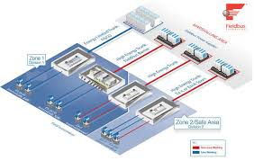 eaton mtl controlling, operating and protecting assets in harsh foundation fieldbus system engineering guidelines at Foundation Fieldbus Wiring Diagram