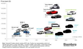 Ev Range Chart The Electric Cars Available Today How Much They Cost And