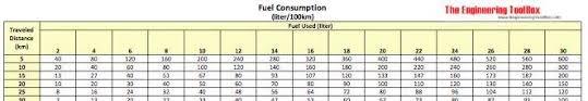 Fuel Consumption Calculate Liter Km